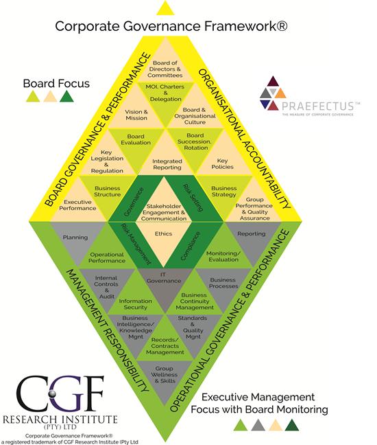 Corporate Governance Framework®