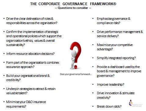 Corporate Governance Framework® - Questions to consider